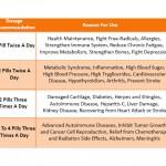Fucoidan Dosage Chart