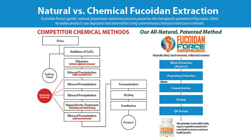 Fucoidan Force Monthly Plan